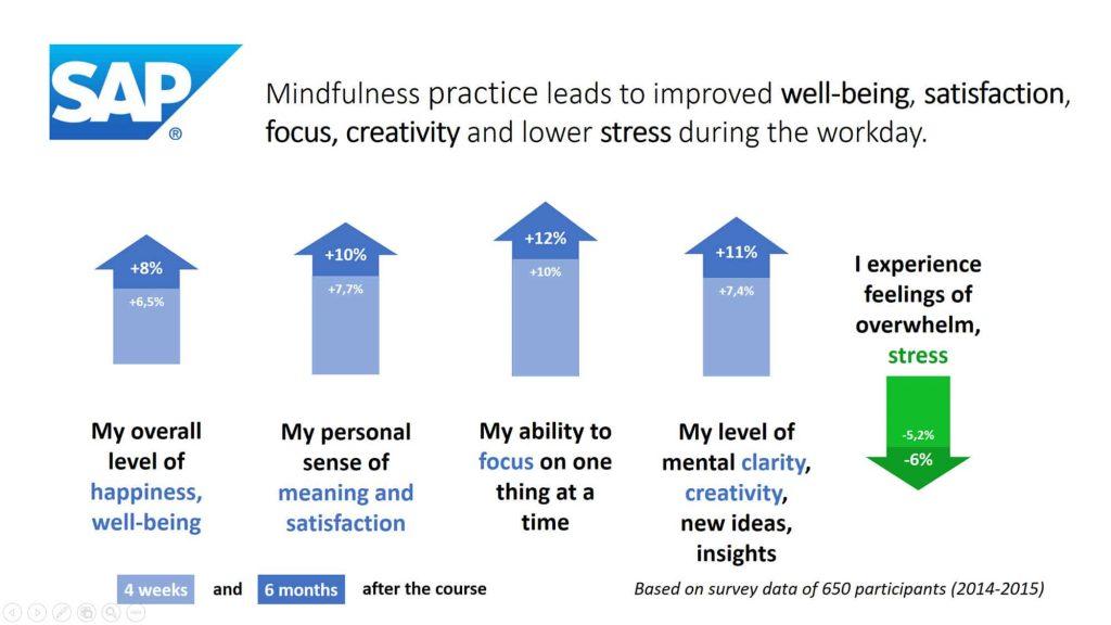 Mindfulness Training SAP results